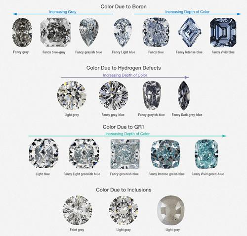Diamonds of different hues shown with four different factors of color
