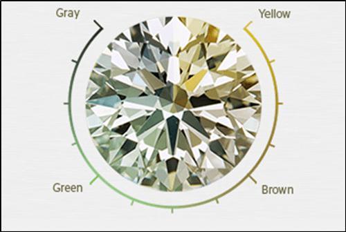 Hue spectrum of diamonds