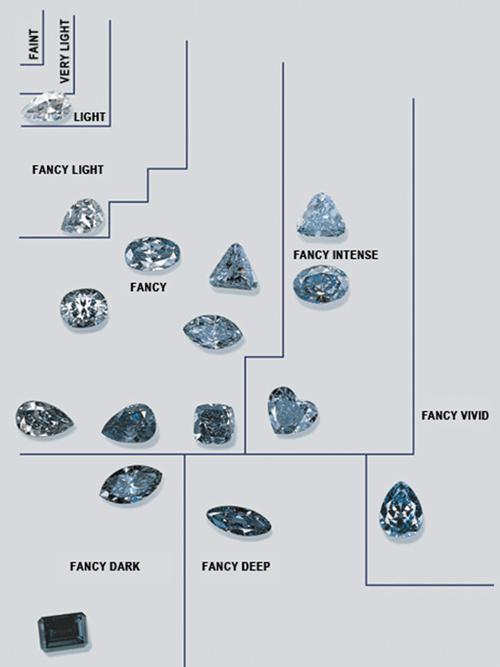 Fancy Diamond Hue Chart