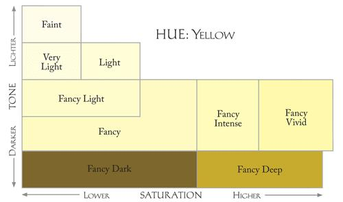 Yellow diamond hue saturation chart