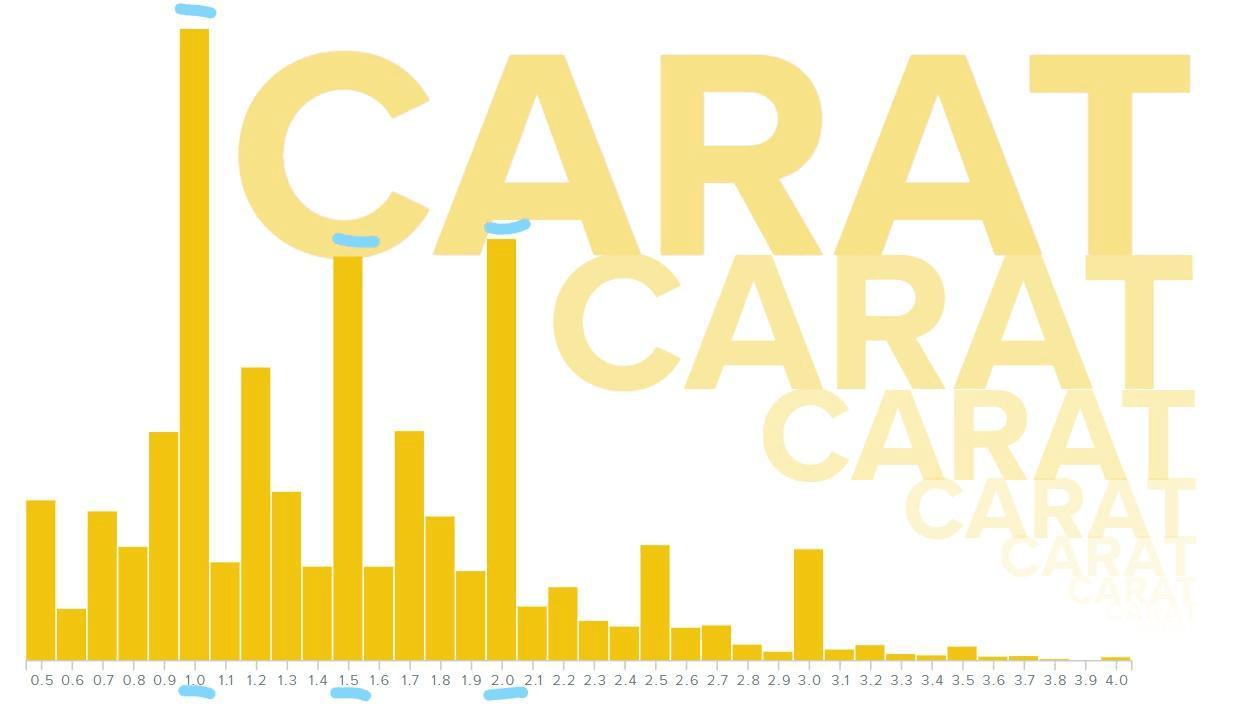 Rare Carat Diamond Carat Data