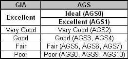 GIA Excellent Cut vs. AGS Ideal Cut