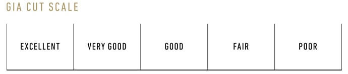 GIA Diamond Cut Scale