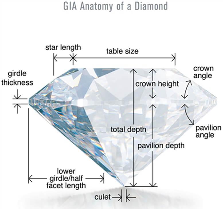GIA Anatomy of a Diamond