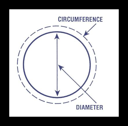 Difference between ring circumference & diameter