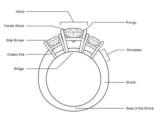 Ring shank diagram